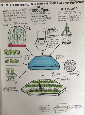 A proposal as to how the composting and food production would work.