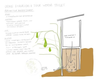 This diagram emphasises the idea of urine and faeces segregation to reduce the need for desludging and utilise urine for plant growth.